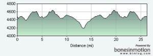 sedona-marathon-elevation-profile